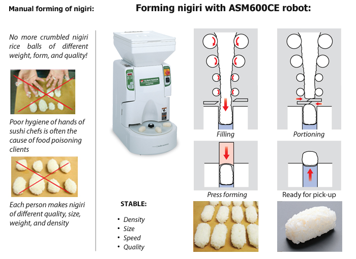 With ASM600CE sushi robot, never have problems forming nigiri rice balls again.