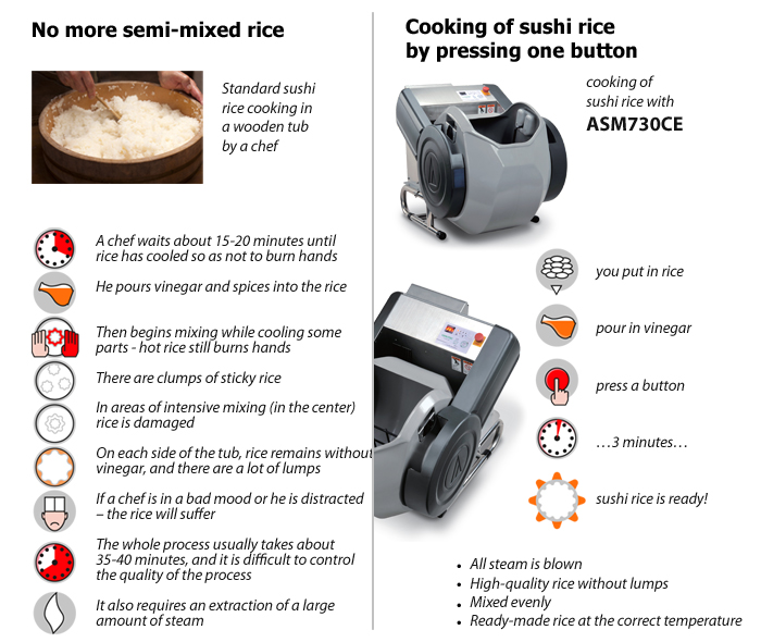 No more problems thanks to shari sushi rice mixer ASM730 CE