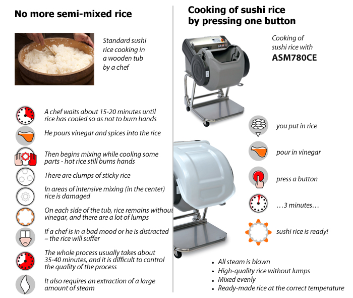 No more problems thanks to shari sushi rice mixer ASM780 CE
