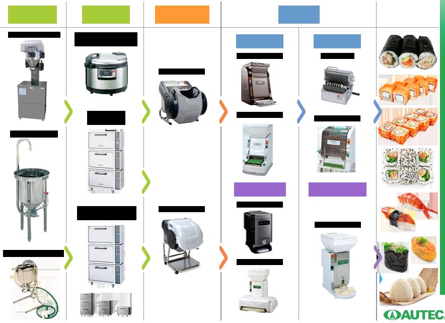 Automation of making sushi