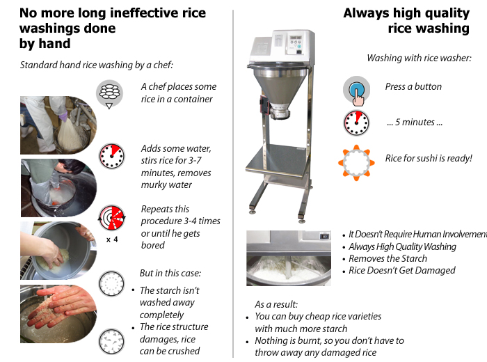 No more problems with rice washing.